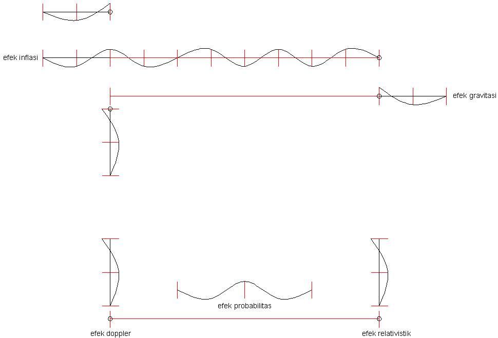 Efek Doppler Relativistik Dan Probabilitas Fisika Indonesia